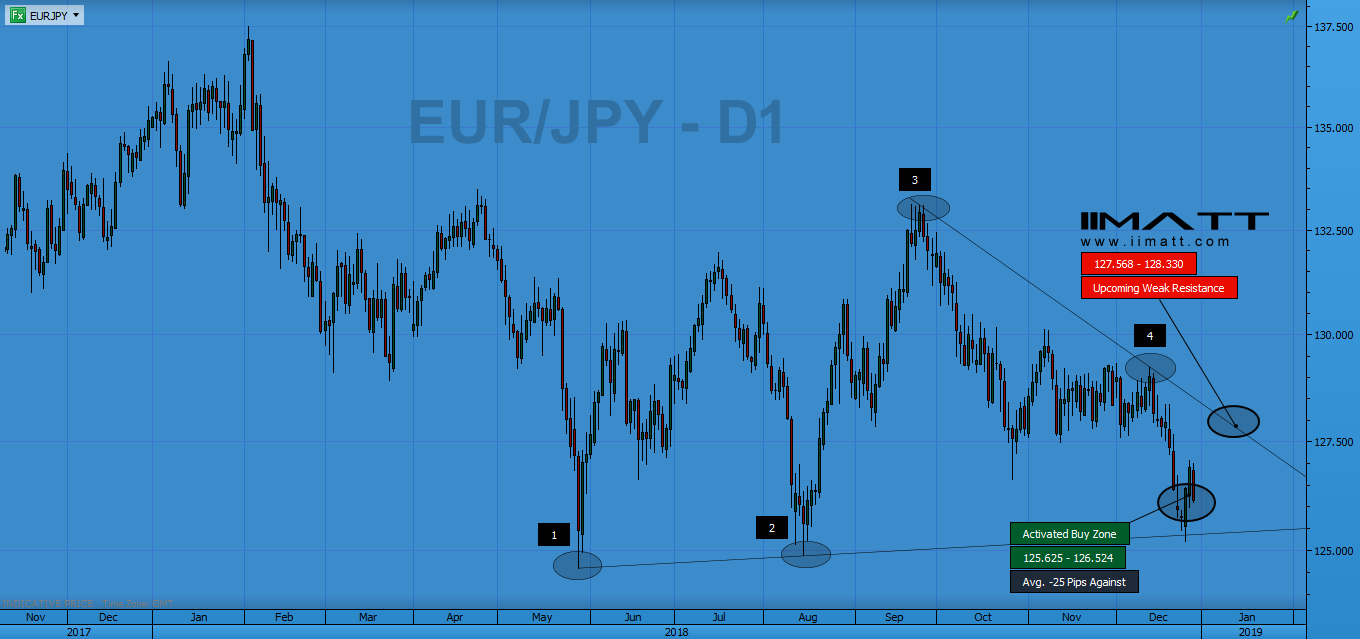 EUR/JPY Analysis IIMATT