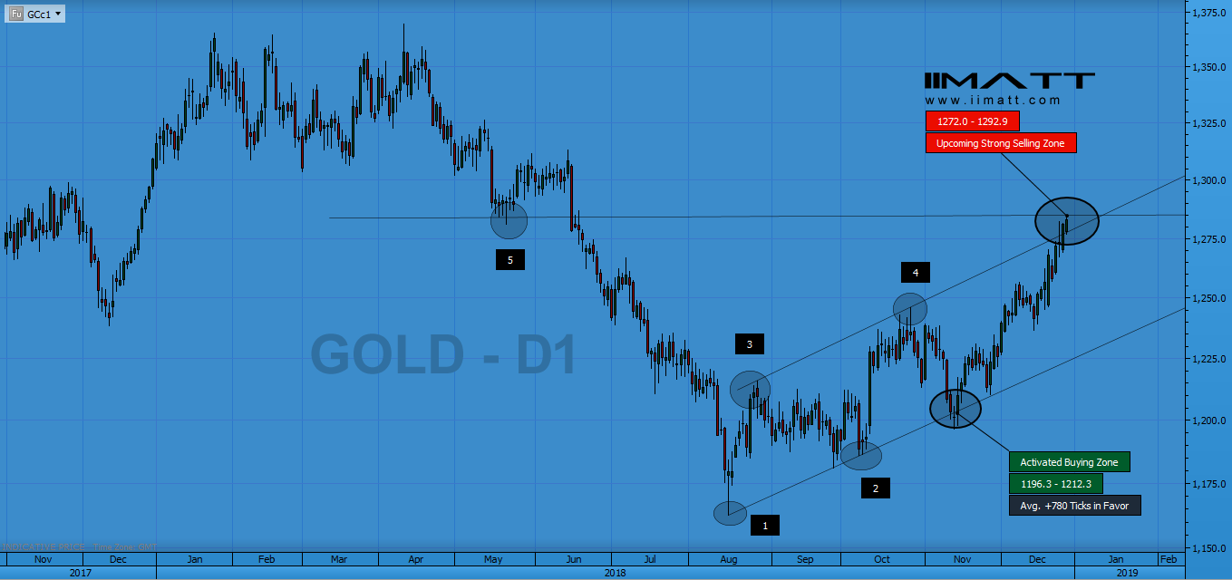 Gold Analysis IIMATT